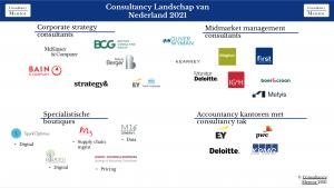 Strategy consultancy kantoren